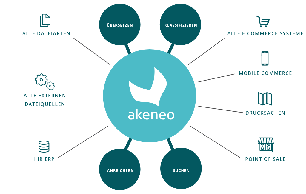 Akeneo Features: Alle Dateiarten / Alle externen Dateiquellen / Ihr ERP / Alle E-Commerce Systeme / Mobile Commerce / Drucksacken / Point of Sale: Übersetzen, Klassifizieren, Anreichern, Suchen