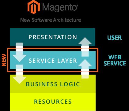 Magento Software Architektur: Presentation Layer, Service Layer, Business Logic, Resources