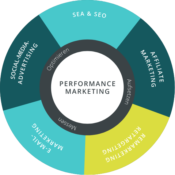 performance_marketing_infografik_igniti
