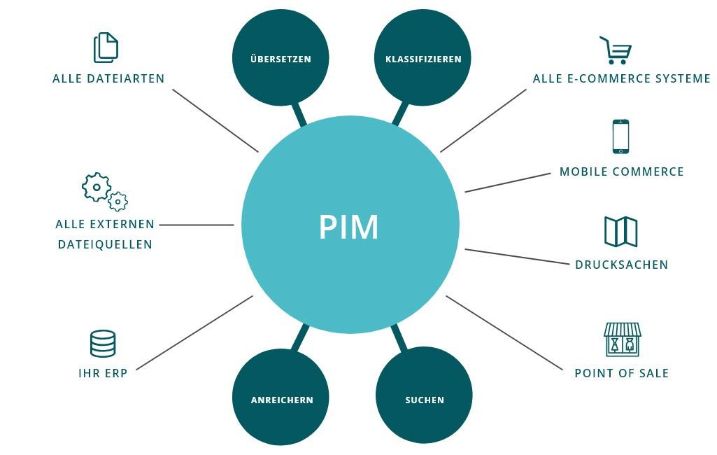 Funktionsumfang eines PIM System
