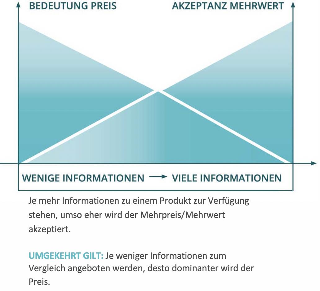 Grafik-Produktinformation vs. Akzeptanz mit Bildunterschrift