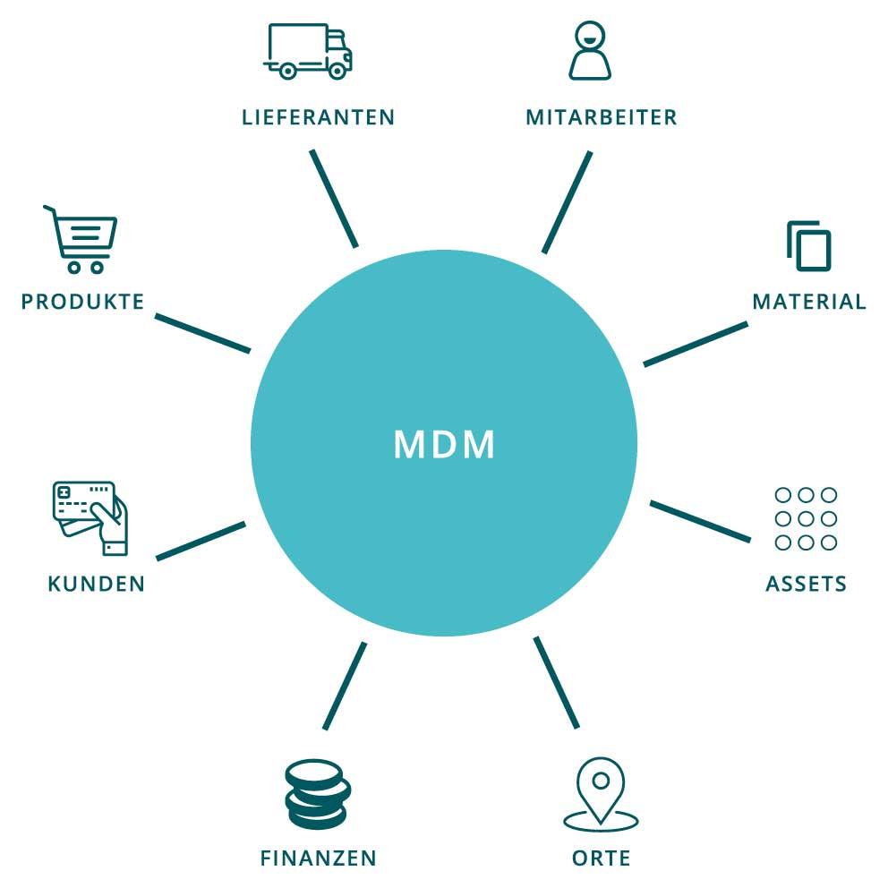 Informationsverwaltung mit einem Master Data Management (MDM)