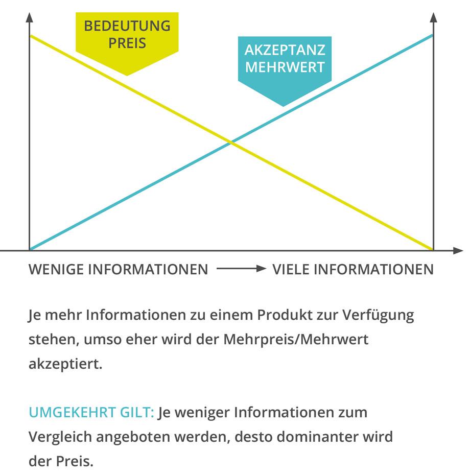 PIM System - Verhältnis zwischen Produktinformationen vs. Preis und Akzeptanz