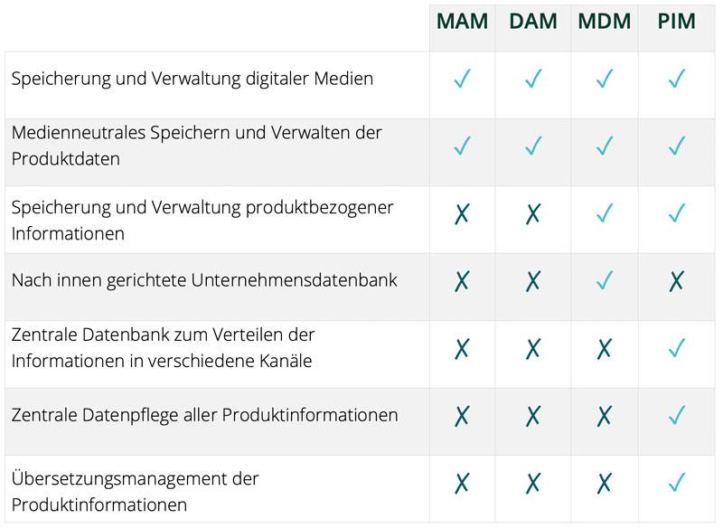 PIM System - Vergleich von MAM, DAM, MDM und PIM Systemen im E-Commerce